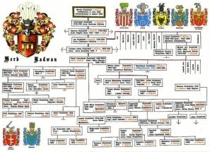 drzewo_genealogiczne_3